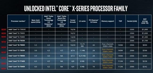 Yeni Nesil Intel İşlemci Serisi - i9 Core X 41