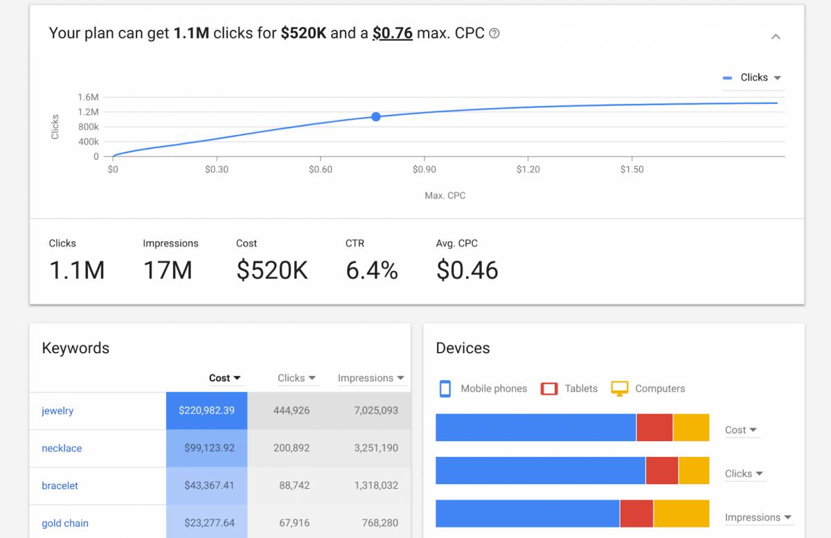 Google Keyword Planner'ı kullanmak  için ücretsiz bir Google Ads hesabı açmanız yeterli.
