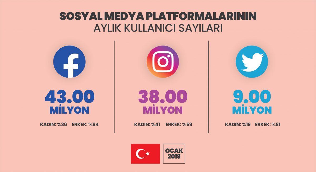 Sosyal Medya Platformlarında aylık kullanıcı sayıları