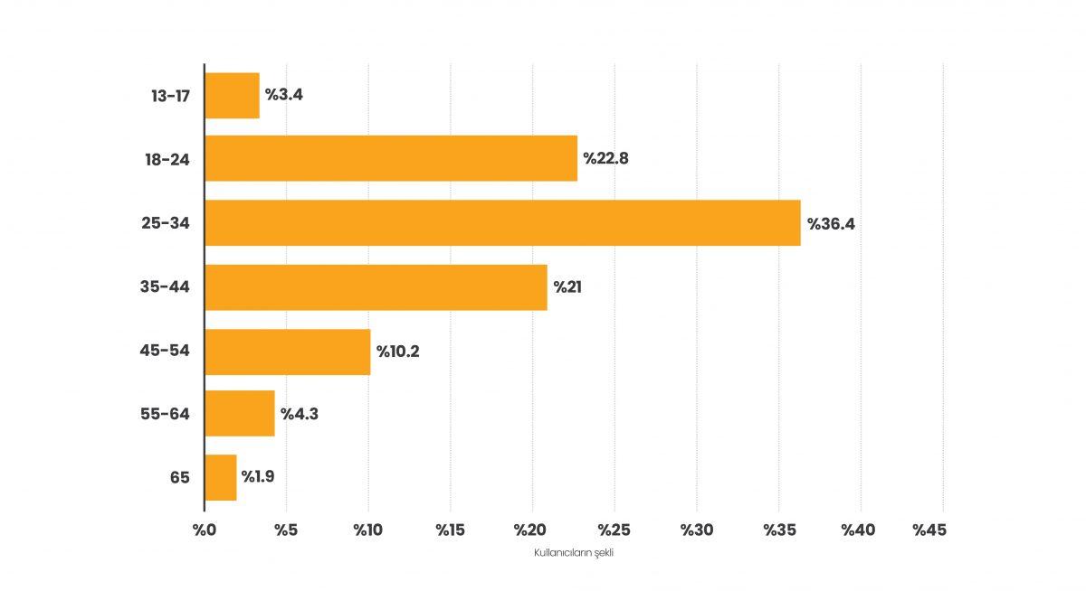 Türkiye'de Instagram'ı en çok 25-34 yaş aralığında olanlar kullanıyor.