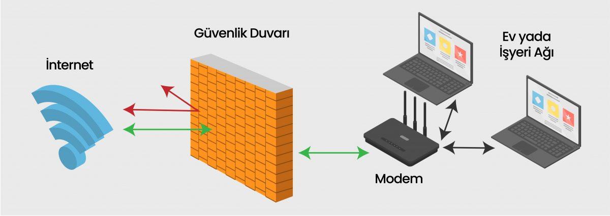 firewall türleri