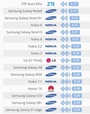 SAR Değeri Düşük Olan Telefonlar