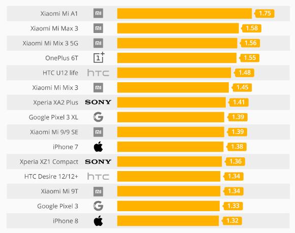 Sar Değeri Yüsek Olan Telefonlar
