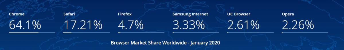 2020 Ocak verilerine göre Dünya'da en çok kullanılan tarayıcılar (Statcounter)