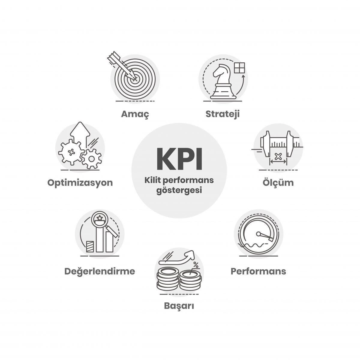 KPI'lar; projelerinizin nasıl ilerlediğini kontrol etmenizi ve süreçlerinizin verimliliğini izlemenizi sağlar.