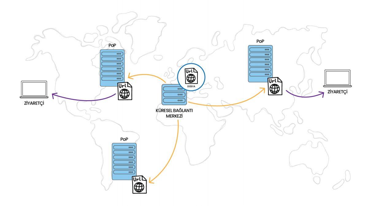 Dünya çapında kitlelere yönelik yayın yapan siteler için CDN kullanımı, önemli bir dijital yatırımdır.