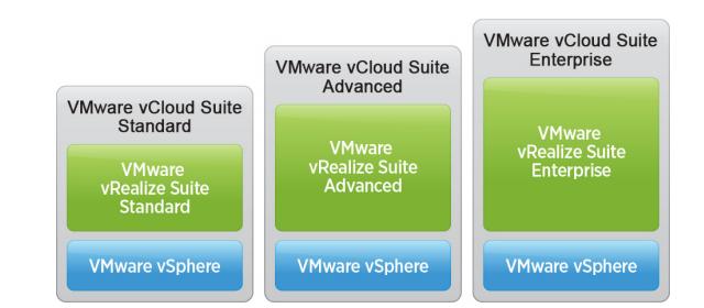 vCloud  Nedir?, VMware vCloud Suite Sürümleri