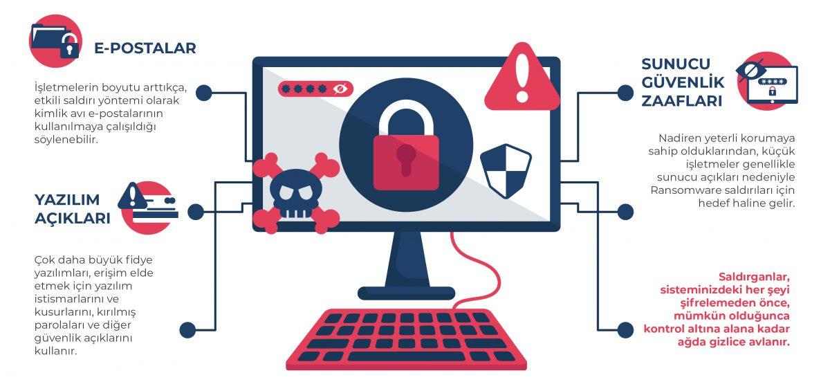 ransomware nedir, siber suç, siber güvenlik, kötü amaçlı yazılımlar, fidye yazılımlar, kimlik avı, siber dolandırıcılık, ransomware istatistikleri, ransomware türleri. ransomware nasıl çalışır, fidye yazılımı nasıl bulaşır,