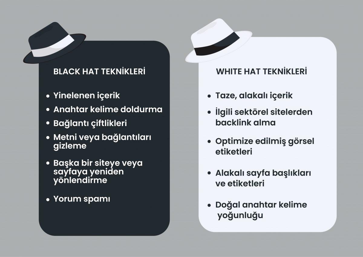 black hat seo, white hat seo, Black Hat SEO Nasıl Yapılır?