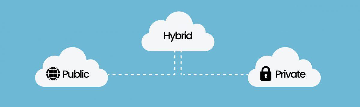 Microsoft Azure, hybrit, public, private cloud, genel bulut, özel bulut, hibrit bulut