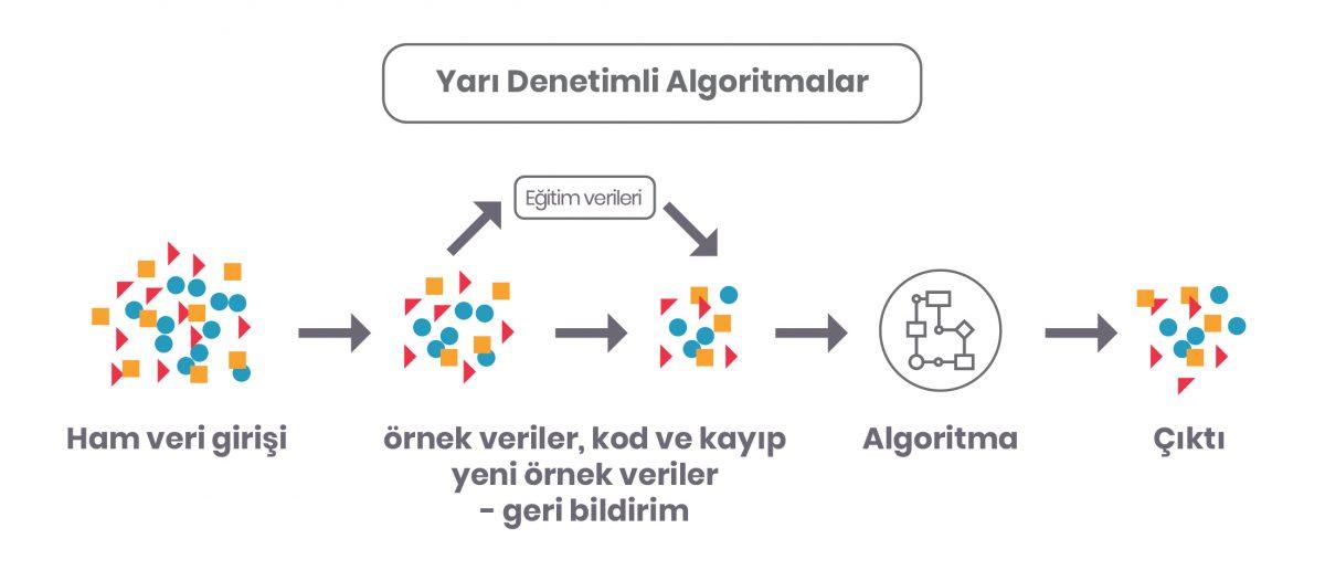 makine öğrenmesi, makine öğrenmesi nedir, makine öğrenimi, makine öğrenimi nedir, machine learning, yapay zeka, AI, Makine Öğrenmesi Nasıl Çalışır?, makine öğrenmesi algoritmaları, makine öğrenmesi algoritma türleri,  yarı denetimli makine öğrenmesi
