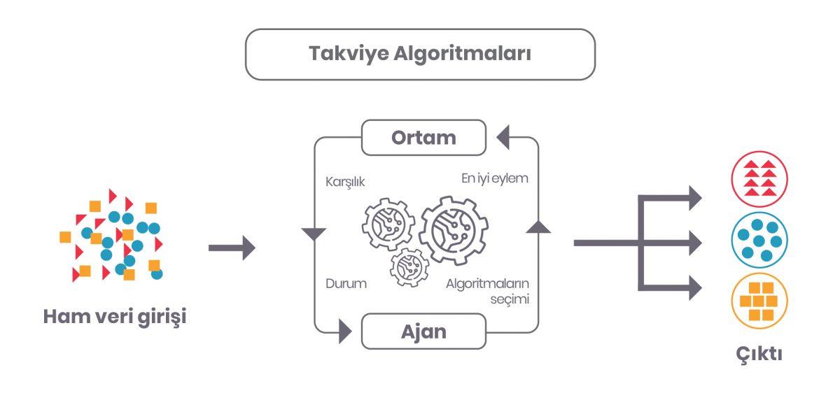makine öğrenmesi, makine öğrenmesi nedir, makine öğrenimi, makine öğrenimi nedir, machine learning, yapay zeka, AI, Makine Öğrenmesi Nasıl Çalışır?, makine öğrenmesi algoritmaları, makine öğrenmesi algoritma türleri,  yarı denetimli makine öğrenmesi, reinforcement algorithms, takviye algoritmaları