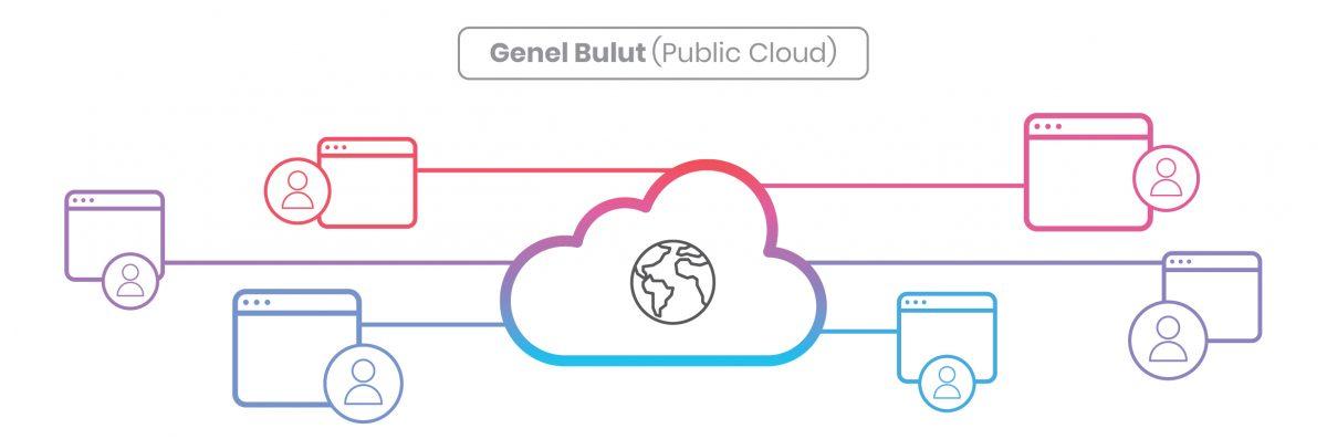 Bulut Yedekleme Çeşitleri, Genel Bulut
