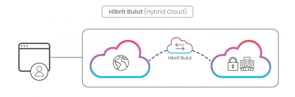 Bulut Yedekleme Çeşitleri, Hibrit Bulut