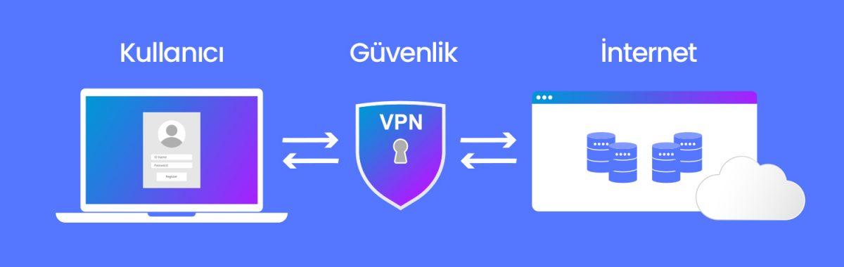GÜVENLİK RİSKLERİ, VPN, SİBER SALDIRILARDAN KORUNMA YOLLARI