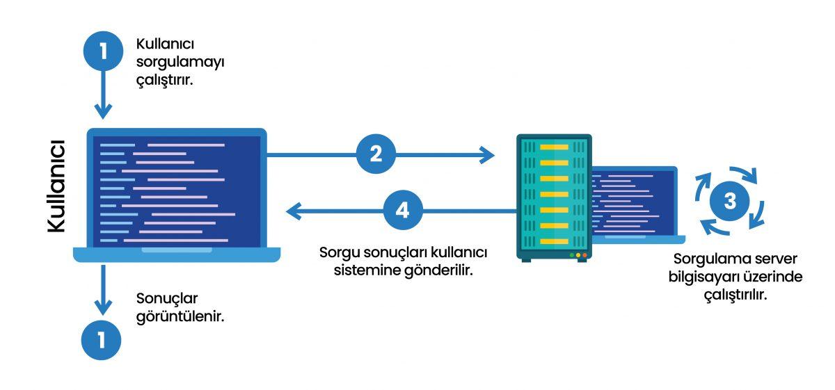 SQL Sistemi Nasıl Çalışır?