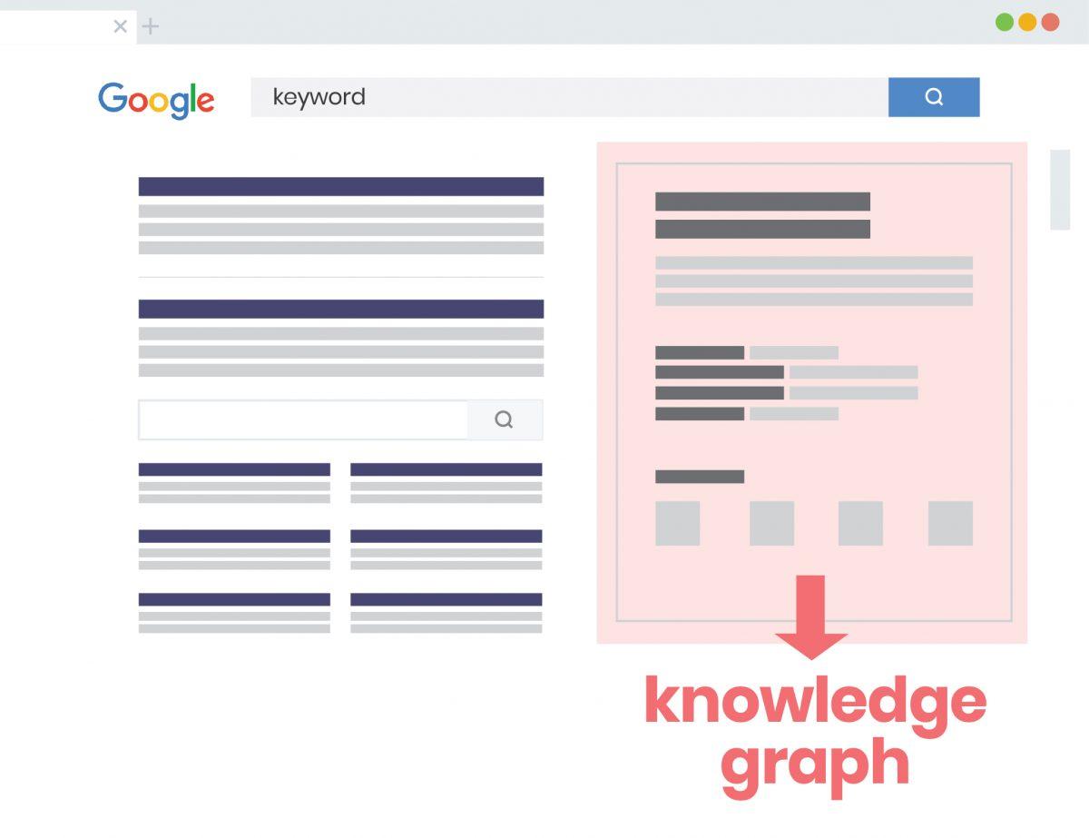 Knowledge Graph ve Hummingbird, Google bilgi paneli