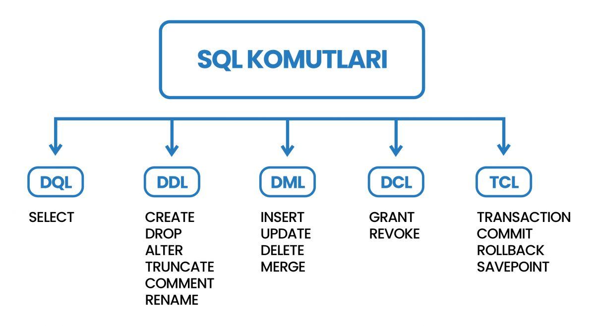 SQL Komutları, DQL, DDL, DML, DCL, TCL