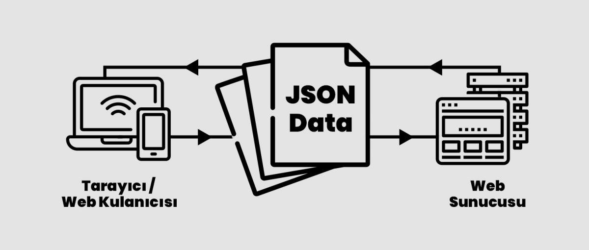 JSON Nedir, Json Ne İçin Kullanılır?
