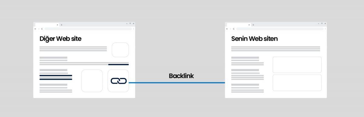 Geri Bağlantılar, backlink,seo