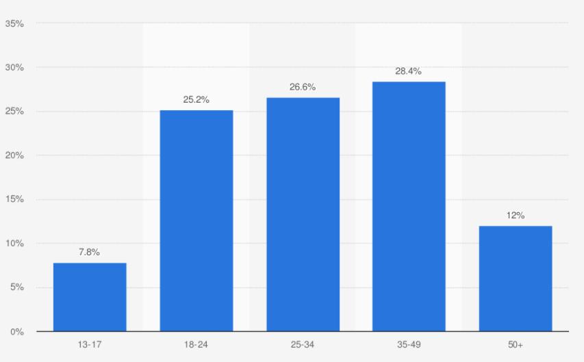 yaş gruplarına göre Twitter kullanıcıları