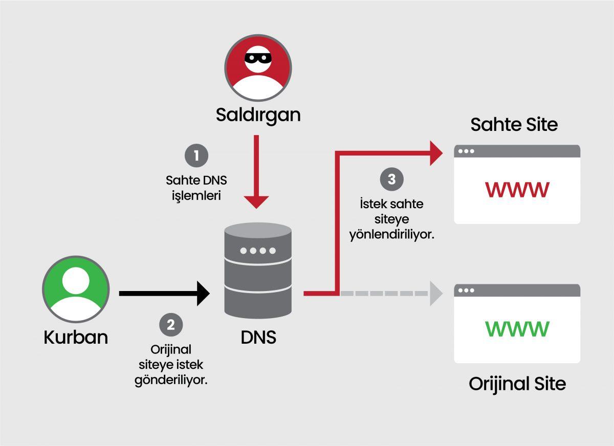 DNS Spoofing Nedir?, DNS Zehirlenmesi Nasıl Çalışır?, DNS hijacking