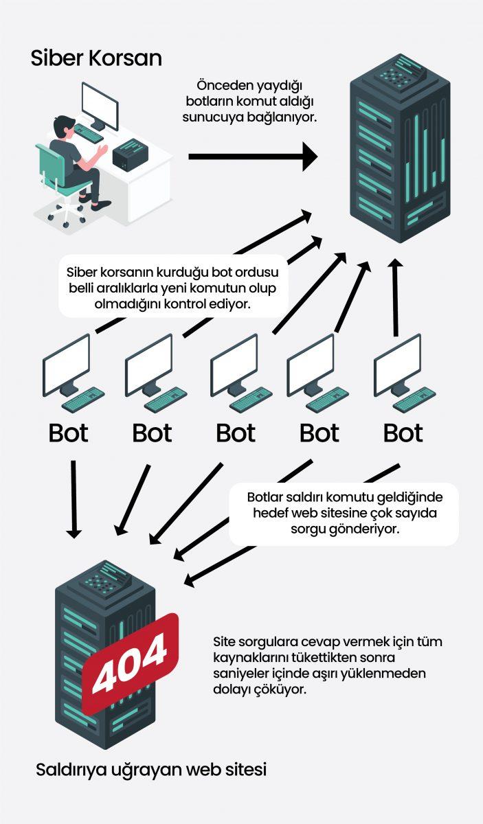 DDoS Nedir?, DDoS Saldırısı Nasıl Yapılır?