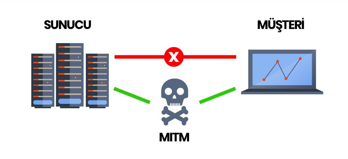Ortadaki Adam Saldırısı Nasıl Gerçekleştirilir?, MITM Saldırılarından Korunma Yöntemleri