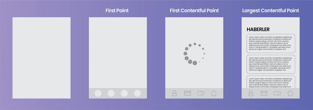 First Paint ve First Contentful Paint Arasındaki Fark Nedir?